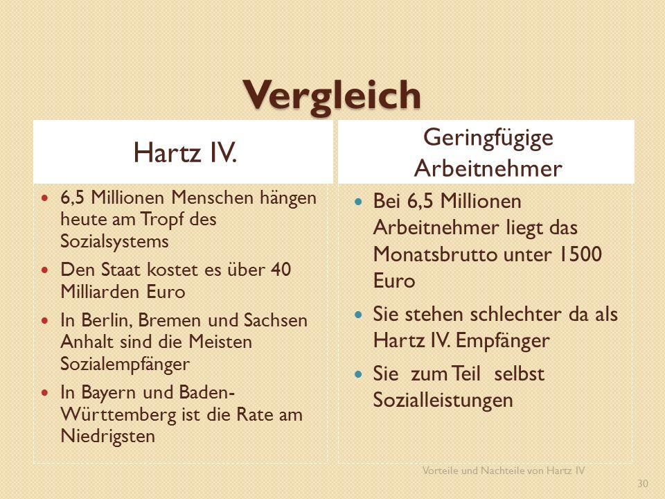 Vergleich Hartz IV.