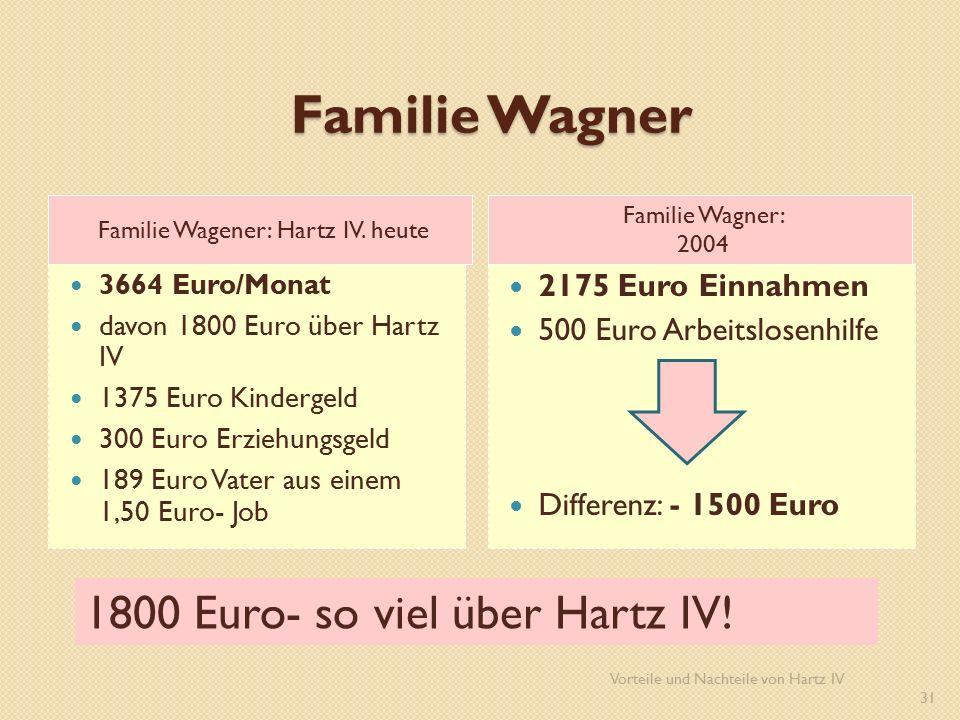 Familie Wagner Familie Wagener: Hartz IV.