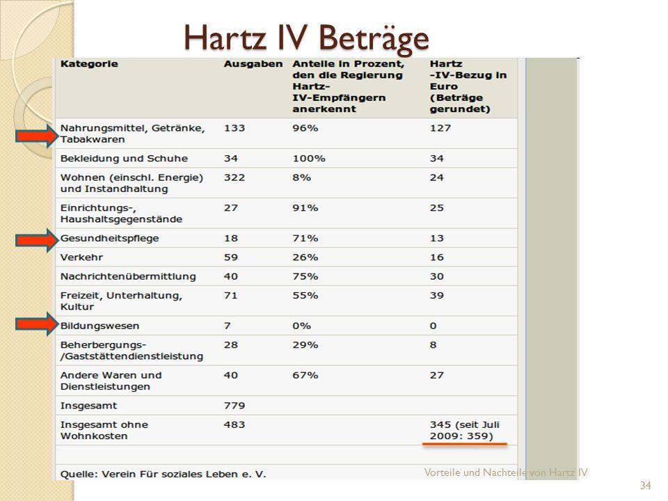 Hartz IV Beträge Vorteile und Nachteile von Hartz IV 34