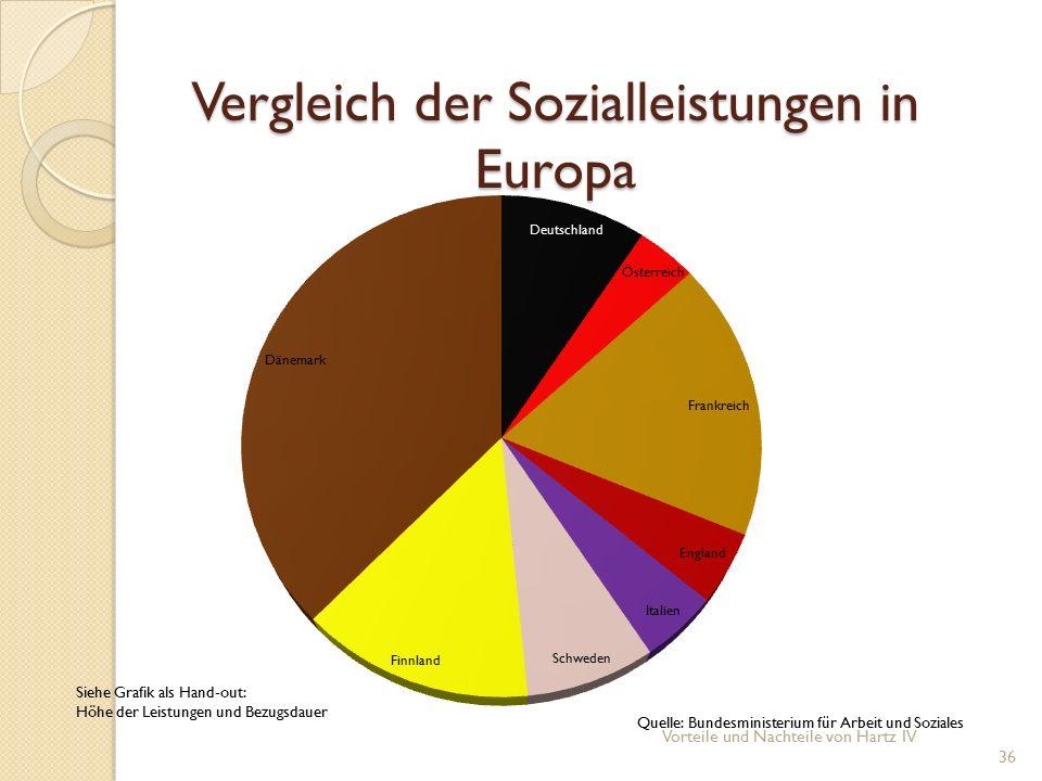 Vergleich der Sozialleistungen in Europa Vorteile und Nachteile von Hartz IV 36