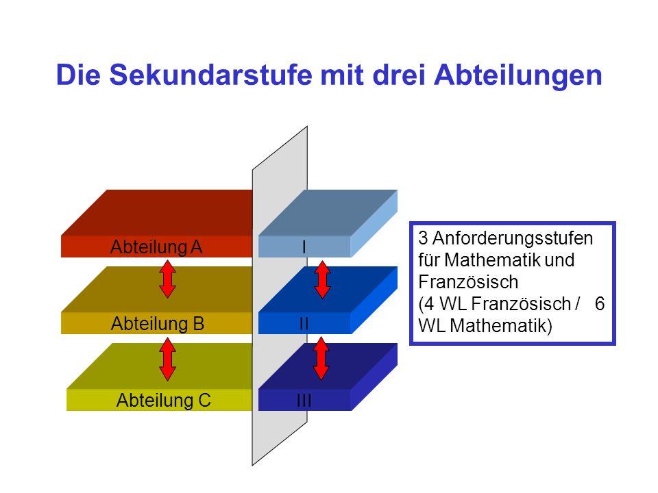 Die Sekundarstufe mit drei Abteilungen Abteilung C Abteilung B Abteilung A I II III 3 Anforderungsstufen für Mathematik und Französisch (4 WL Französi