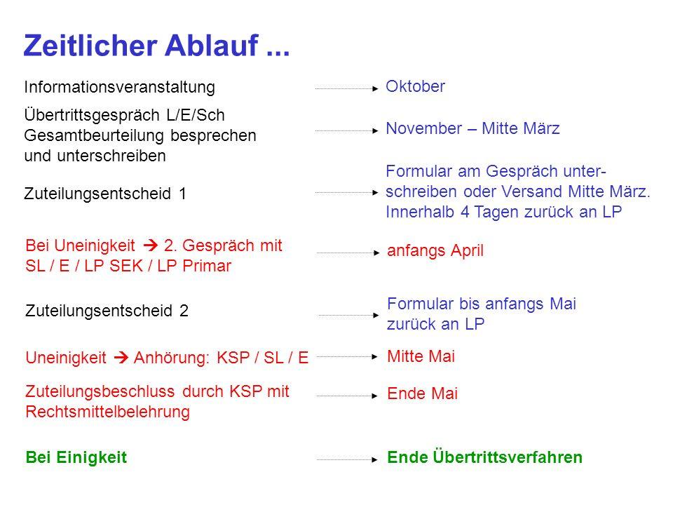 Oktober November – Mitte März Formular am Gespräch unter- schreiben oder Versand Mitte März. Innerhalb 4 Tagen zurück an LP Informationsveranstaltung