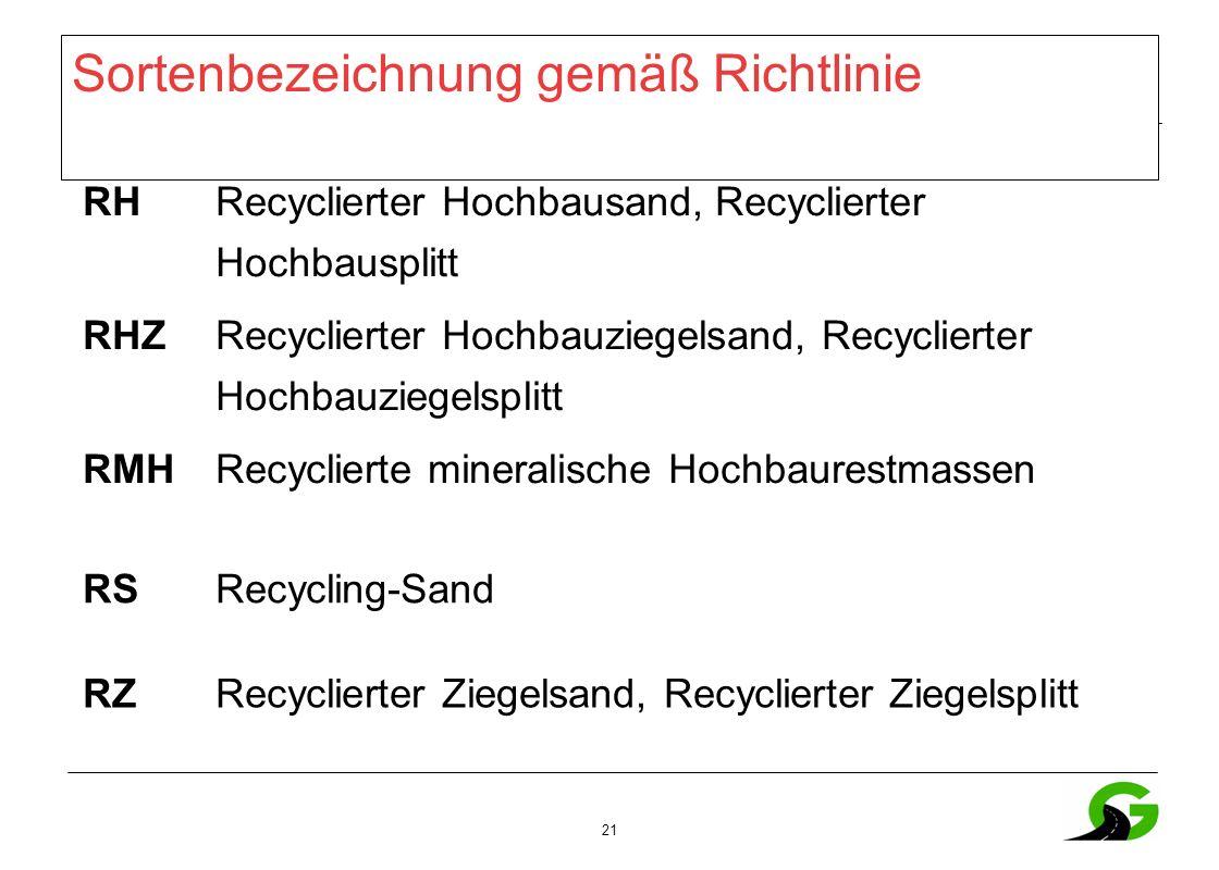 21 Sortenbezeichnung gemäß Richtlinie RH Recyclierter Hochbausand, Recyclierter Hochbausplitt RHZ Recyclierter Hochbauziegelsand, Recyclierter Hochbauziegelsplitt RMHRecyclierte mineralische Hochbaurestmassen RSRecycling-Sand RZRecyclierter Ziegelsand, Recyclierter Ziegelsplitt