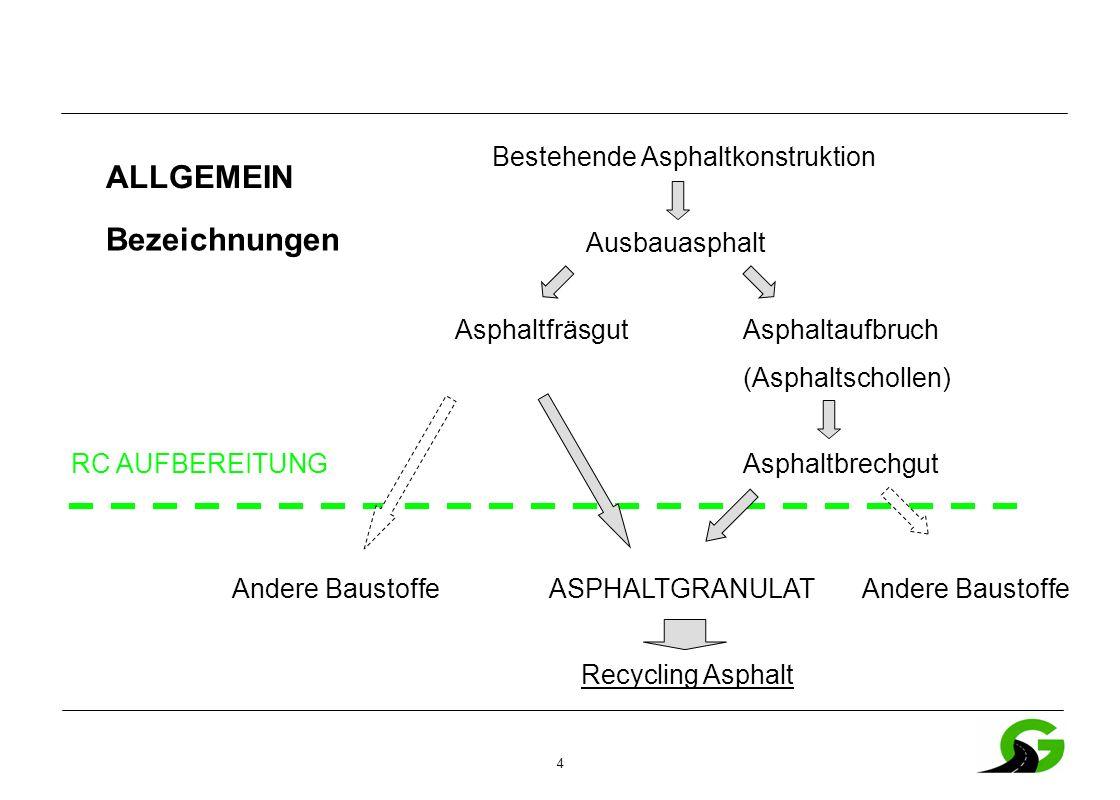 35 Ausbauasphalt – zulässige Verwendung ÖNORM EN 13108-8 Ausbauasphalt - Grundsätze Die Asphaltmischgutanforderungen für Mischgüter mit und ohne Ausbauasphalt sind gleich.