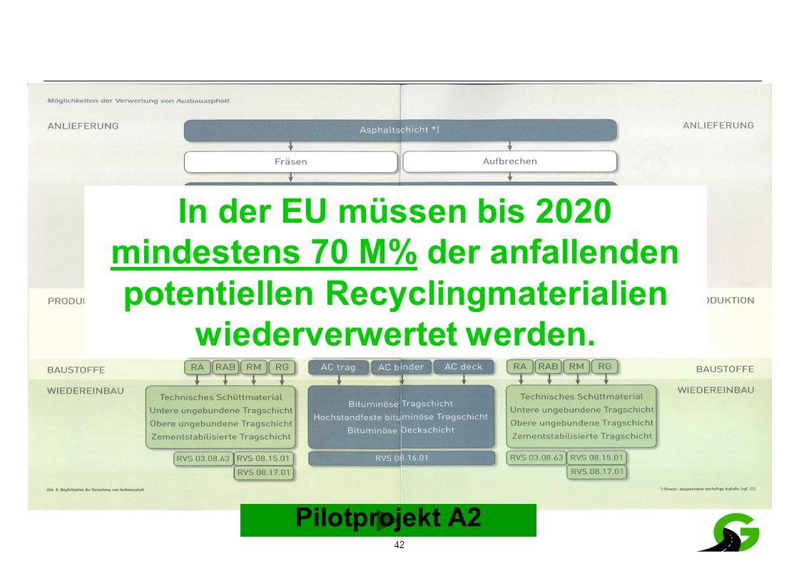 42 Pilotprojekt A2 In der EU müssen bis 2020 mindestens 70 M% der anfallenden potentiellen Recyclingmaterialien wiederverwertet werden.