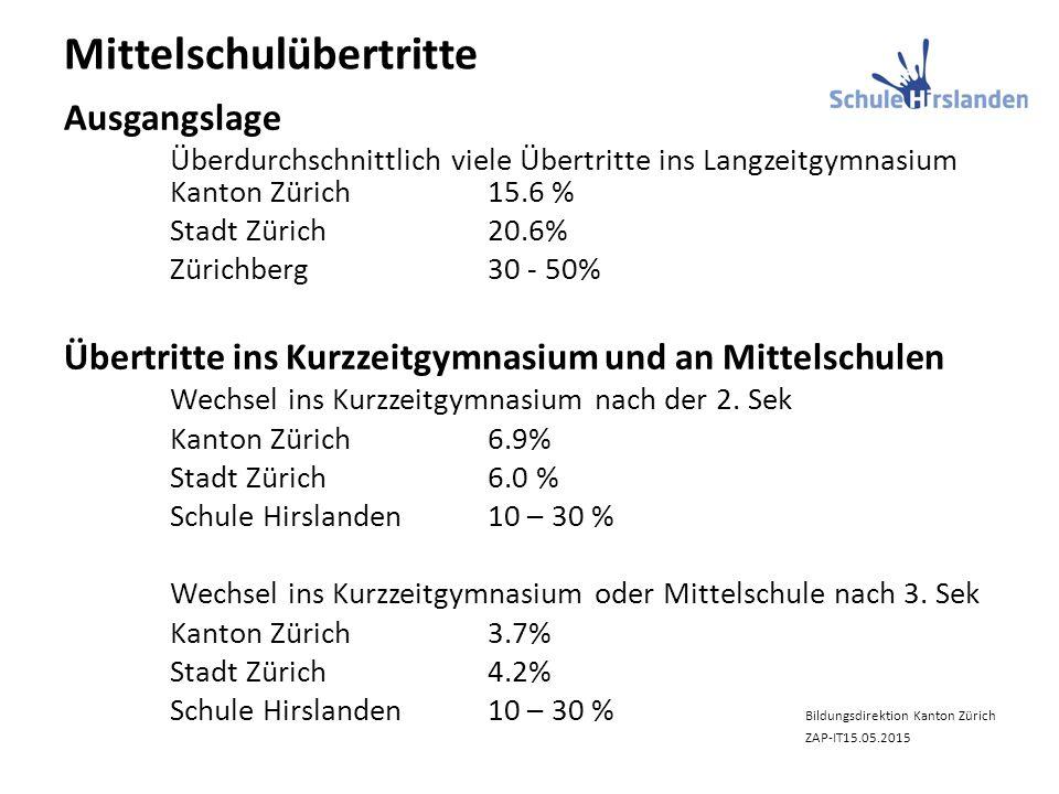 Mittelschulübertritte Ausgangslage Überdurchschnittlich viele Übertritte ins Langzeitgymnasium Kanton Zürich15.6 % Stadt Zürich20.6% Zürichberg30 - 50% Übertritte ins Kurzzeitgymnasium und an Mittelschulen Wechsel ins Kurzzeitgymnasium nach der 2.