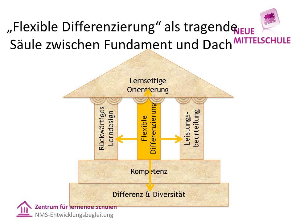"""""""Flexible Differenzierung"""" als tragende Säule zwischen Fundament und Dach Rückwärtiges Lerndesign Flexible Differenzierung Leistungs- beurteilung Diff"""