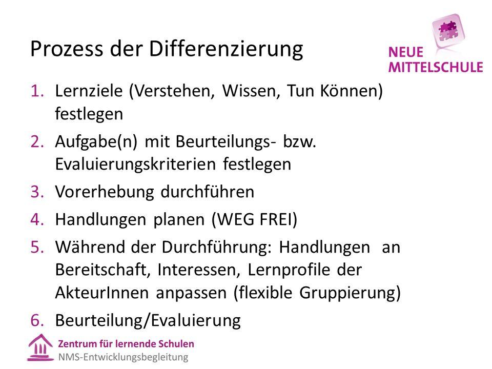 Prozess der Differenzierung 1.Lernziele (Verstehen, Wissen, Tun Können) festlegen 2.Aufgabe(n) mit Beurteilungs- bzw. Evaluierungskriterien festlegen