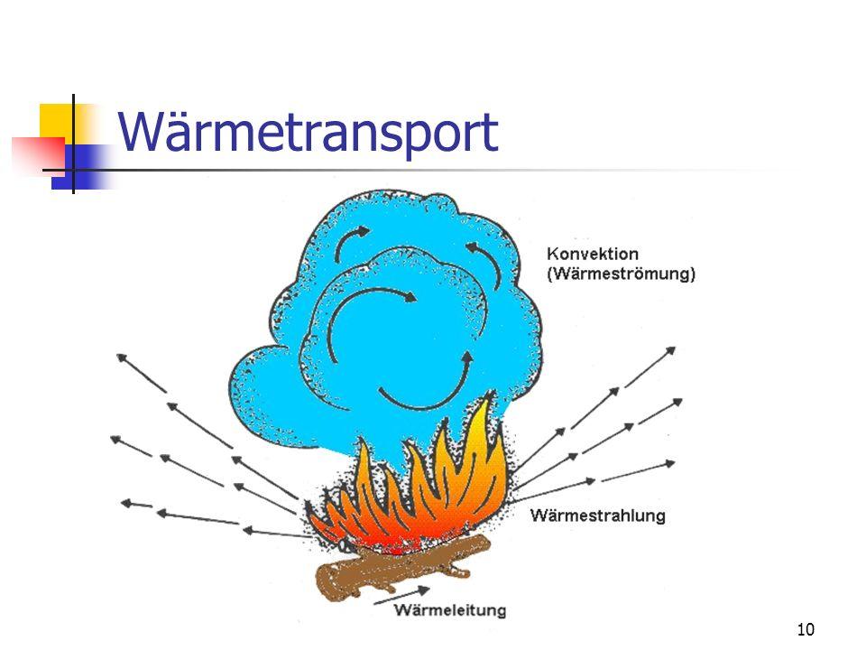 9 Wärmetransport Wärmeleitung Unter Wärmeleitung versteht man die Übertragung von Wärme in einem festen, flüssigen oder gasförmigen Stoff zwischen ben