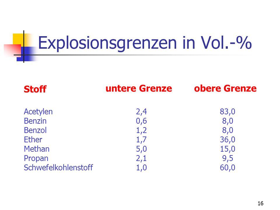 15 untere & obere Explosionsgrenze (Zündgrenze) Unter der unteren bzw. oberen Explosionsgrenze versteht man die niedrigste bzw. höchste Konzentration