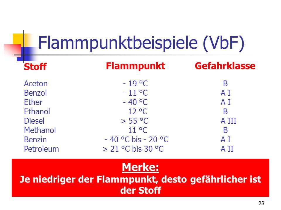 27 Gefahrklasse A Flüssigkeiten mit einem Flammpunkt unter 21 °C (z.B. Benzin, Benzol, Ether) Gefahrklasse A I Flüssigkeiten mit einem Flammpunkt von