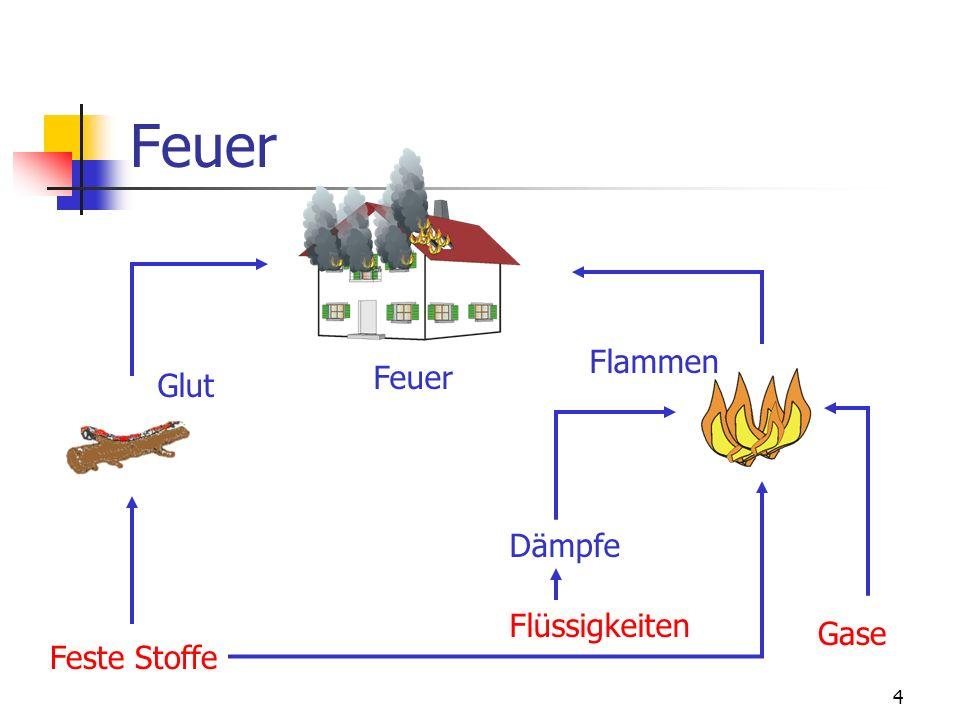 3 Brennen Definition nach DIN 14 011 T1: Brennen ist eine Flamme und/oder Glut selbstständig ablaufende Reaktion zwischen einem brennbaren Stoff und S