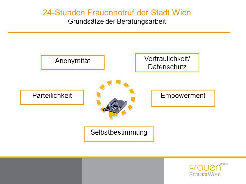 24-Stunden Frauennotruf der Stadt Wien Grundsätze der Beratungsarbeit Vertraulichkeit/ Datenschutz Empowerment Selbstbestimmung Parteilichkeit Anonymität