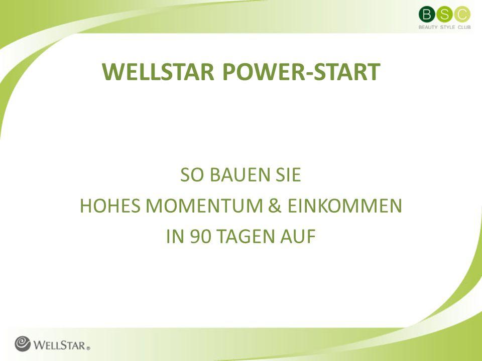 FASTSTART-EINKOMMEN FASTSTART LEVEL-BONUS + STUFEN-BONUS JUNIOR MANAGER – 20 PV 2 EK Á 250 EUR= 500,00 EUR E1: 3 X 5 PV = 15 PV X 5% = 67,50 EUR FASTSTART-STUFENBONUS= 125,00 EUR GESAMT= 692,50 EUR 5 PV