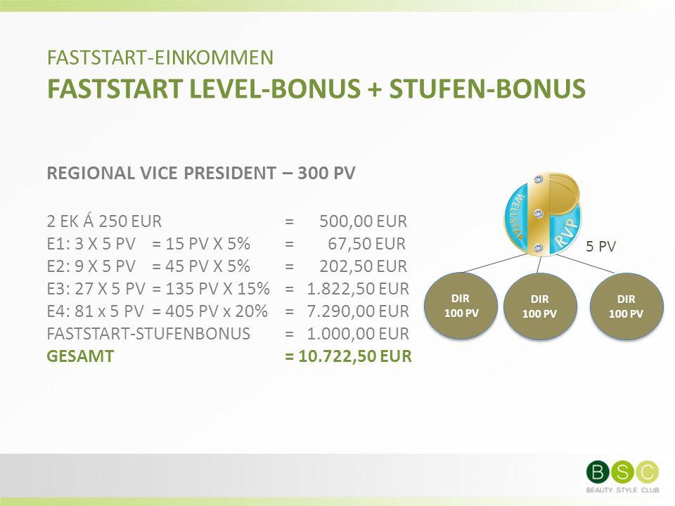 FASTSTART-EINKOMMEN FASTSTART LEVEL-BONUS + STUFEN-BONUS REGIONAL VICE PRESIDENT – 300 PV 2 EK Á 250 EUR= 500,00 EUR E1: 3 X 5 PV = 15 PV X 5%= 67,50 EUR E2: 9 X 5 PV = 45 PV X 5%= 202,50 EUR E3: 27 X 5 PV= 135 PV X 15%= 1.822,50 EUR E4: 81 x 5 PV = 405 PV x 20% = 7.290,00 EUR FASTSTART-STUFENBONUS= 1.000,00 EUR GESAMT= 10.722,50 EUR DIR 100 PV DIR 100 PV 5 PV DIR 100 PV DIR 100 PV DIR 100 PV DIR 100 PV