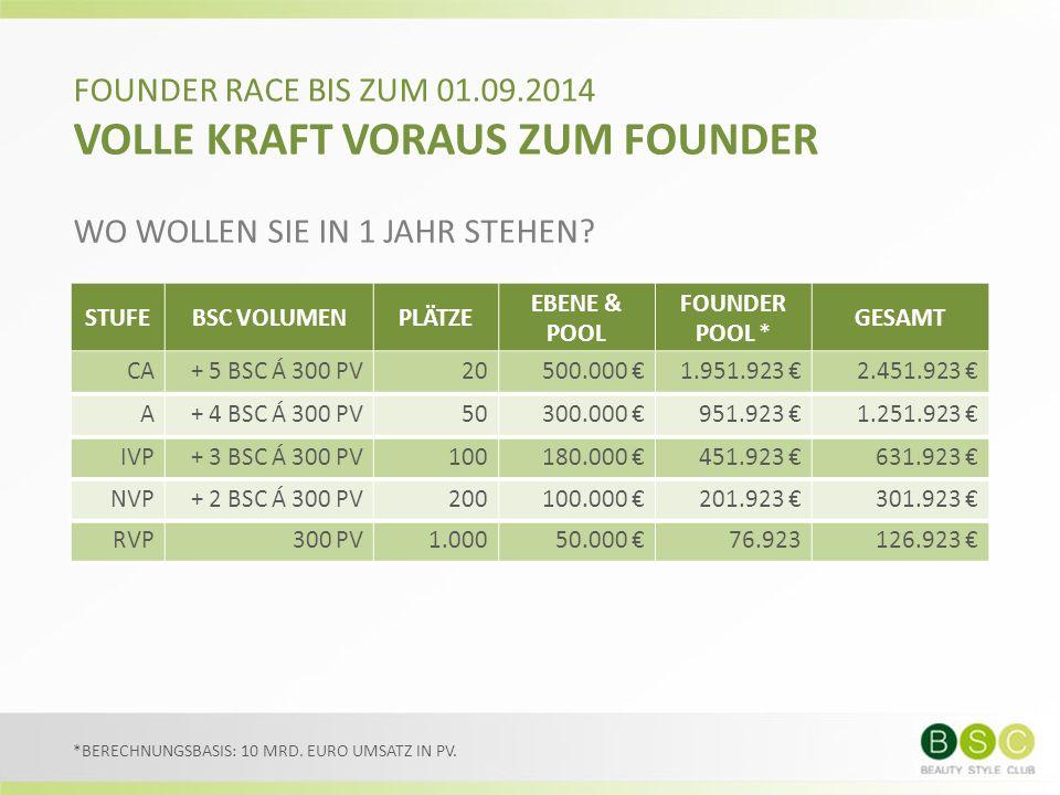 FOUNDER RACE BIS ZUM 01.09.2014 VOLLE KRAFT VORAUS ZUM FOUNDER WO WOLLEN SIE IN 1 JAHR STEHEN.