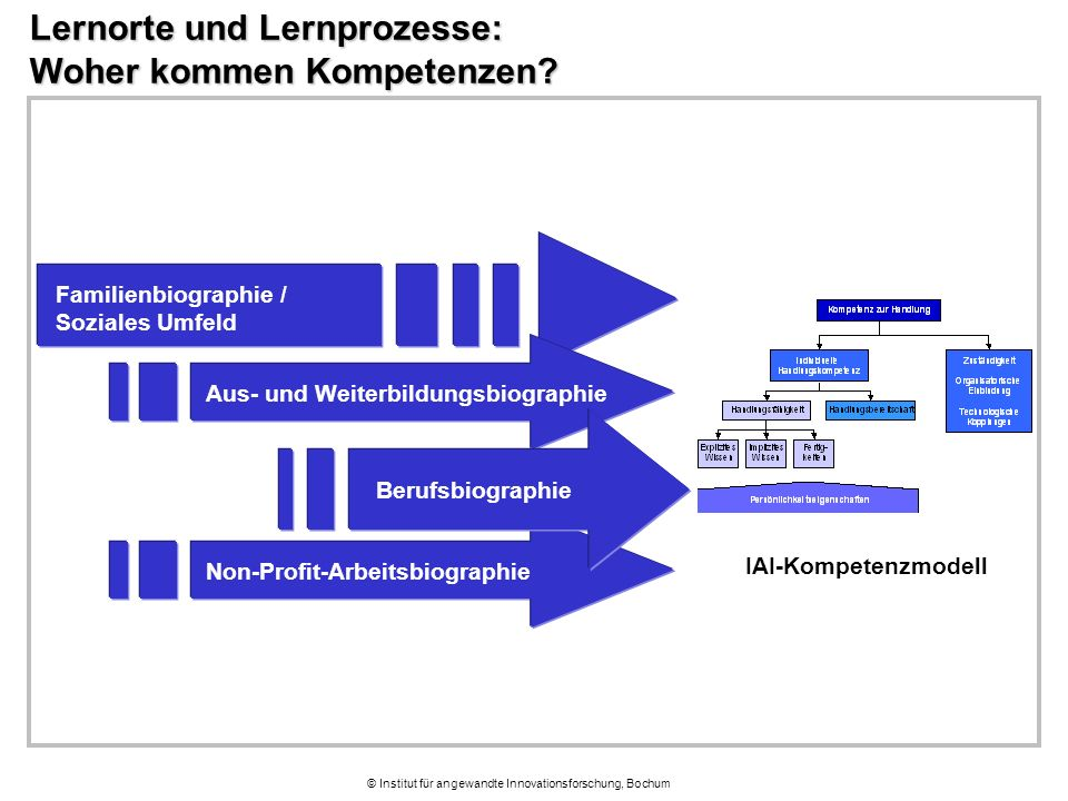 © Institut für angewandte Innovationsforschung, Bochum Lernorte und Lernprozesse: Woher kommen Kompetenzen? Familienbiographie / Soziales Umfeld Non-P