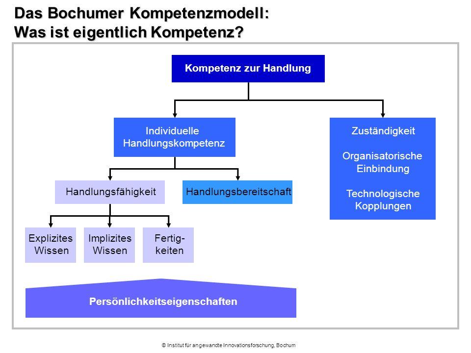 © Institut für angewandte Innovationsforschung, Bochum Das Bochumer Kompetenzmodell: Was ist eigentlich Kompetenz? Kompetenz zur Handlung Persönlichke