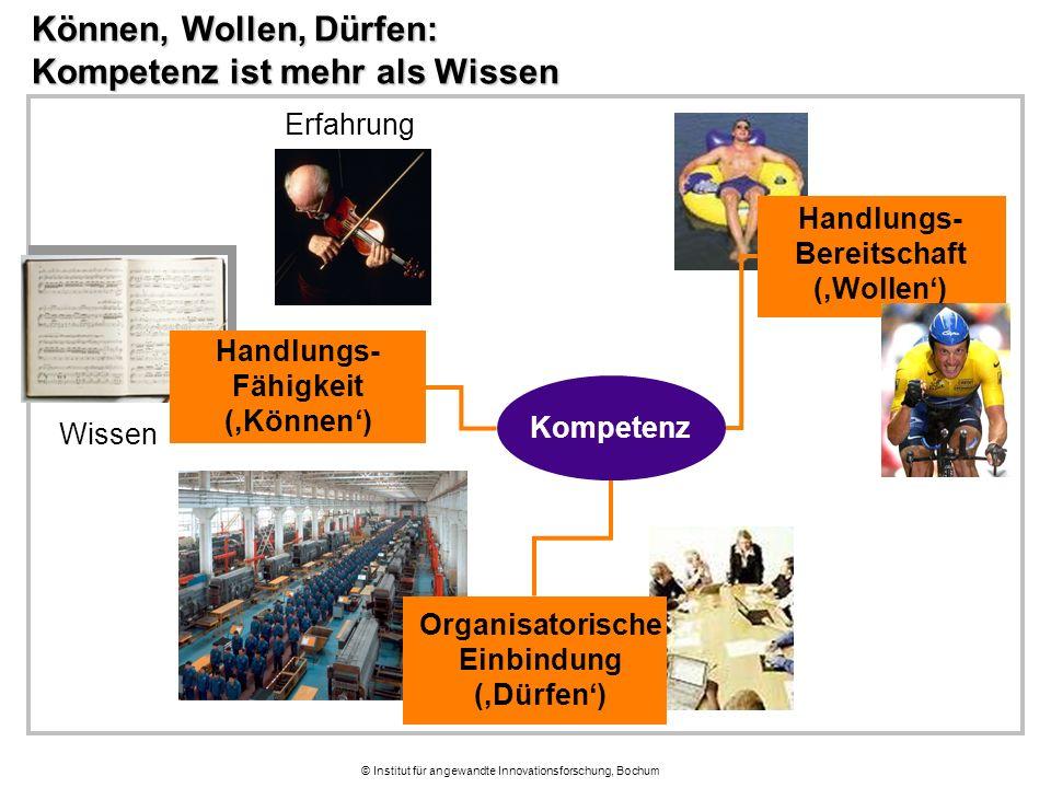 © Institut für angewandte Innovationsforschung, Bochum Können, Wollen, Dürfen: Kompetenz ist mehr als Wissen Kompetenz Organisatorische Einbindung ('Dürfen') Wissen Erfahrung Handlungs- Fähigkeit ('Können') Handlungs- Bereitschaft ('Wollen')