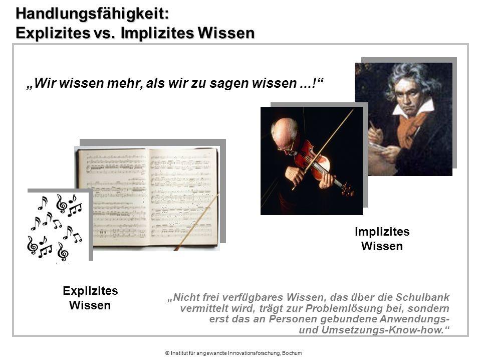 © Institut für angewandte Innovationsforschung, Bochum Handlungsfähigkeit: Explizites vs.