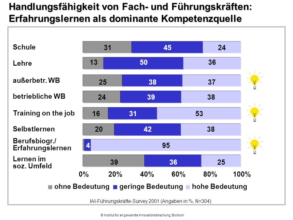 © Institut für angewandte Innovationsforschung, Bochum Handlungsfähigkeit von Fach- und Führungskräften: Erfahrungslernen als dominante Kompetenzquelle 39 20 16 24 25 13 31 36 4 42 31 39 38 50 45 25 95 38 53 38 37 36 24 0%20%40%60%80%100% Lernen im soz.