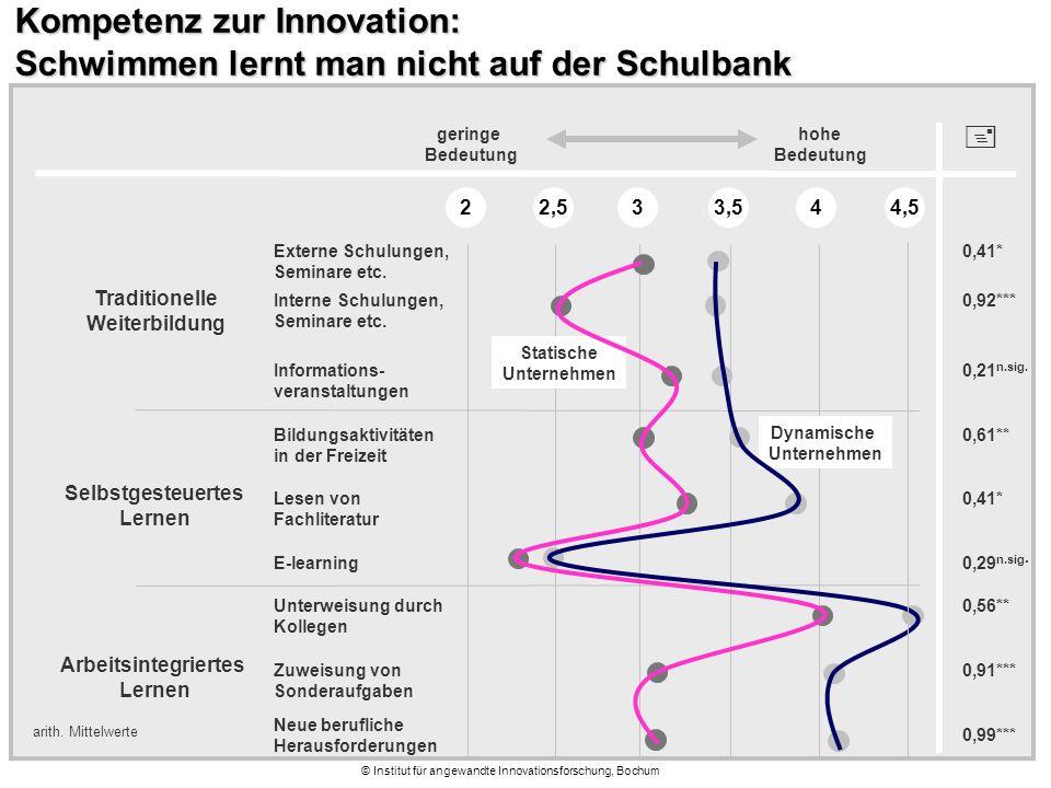 © Institut für angewandte Innovationsforschung, Bochum Kompetenz zur Innovation: Schwimmen lernt man nicht auf der Schulbank Externe Schulungen, Seminare etc.