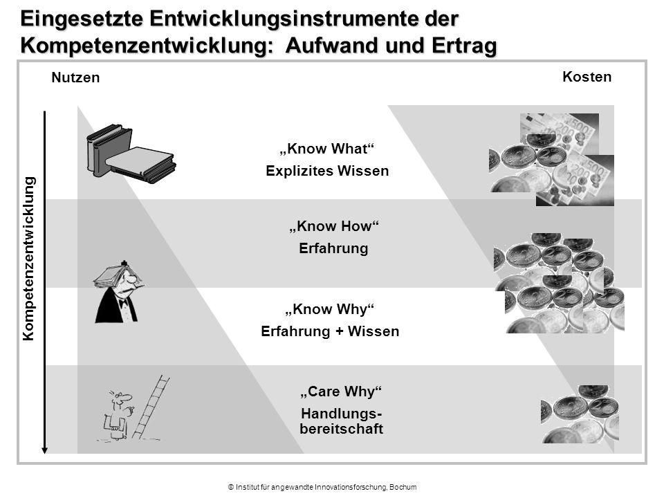 """© Institut für angewandte Innovationsforschung, Bochum Eingesetzte Entwicklungsinstrumente der Kompetenzentwicklung: Aufwand und Ertrag """"Know What"""" Ex"""
