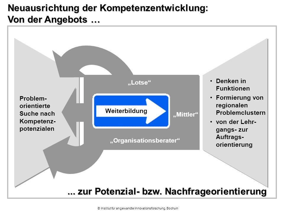 © Institut für angewandte Innovationsforschung, Bochum Neuausrichtung der Kompetenzentwicklung Von der Angebots … Neuausrichtung der Kompetenzentwickl
