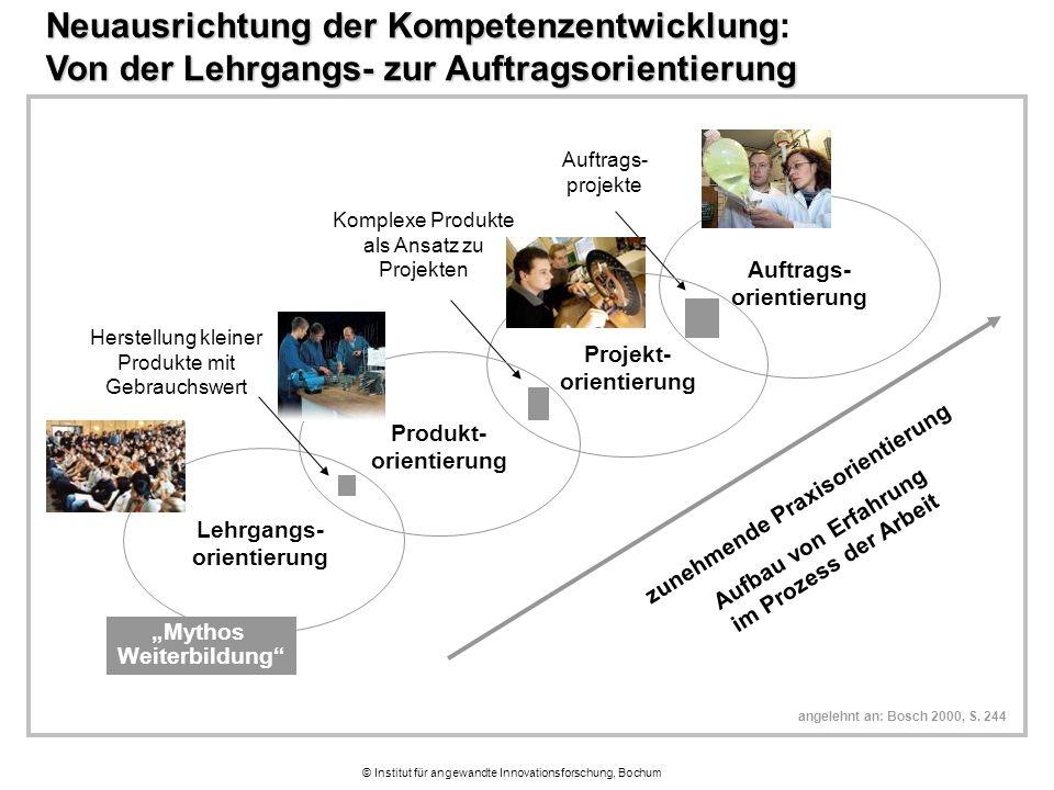 """© Institut für angewandte Innovationsforschung, Bochum Lehrgangs- orientierung Neuausrichtung der Kompetenzentwicklung Von der Lehrgangs- zur Auftragsorientierung Neuausrichtung der Kompetenzentwicklung: Von der Lehrgangs- zur Auftragsorientierung zunehmende Praxisorientierung Aufbau von Erfahrung im Prozess der Arbeit """"Mythos Weiterbildung angelehnt an: Bosch 2000, S."""