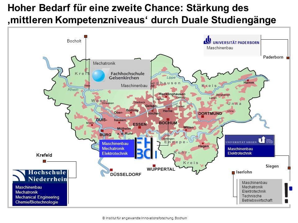 © Institut für angewandte Innovationsforschung, Bochum Hoher Bedarf für eine zweite Chance: Stärkung des 'mittleren Kompetenzniveaus' durch Duale Stud
