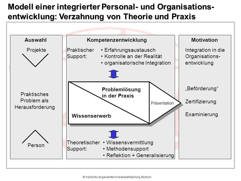 © Institut für angewandte Innovationsforschung, Bochum Auswahl Praktisches Problem als Herausforderung Kompetenzentwicklung Integration in die Organis