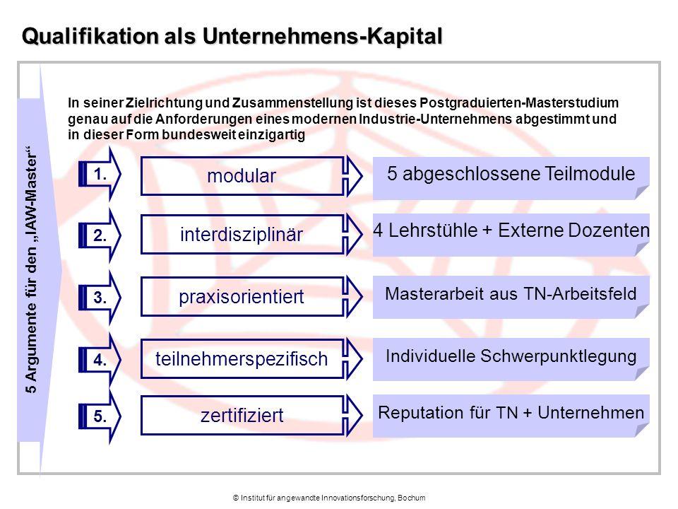 Qualifikation als Unternehmens-Kapital 1. 2. 3. 4. 5. modular interdisziplinär praxisorientiert teilnehmerspezifisch zertifiziert 5 abgeschlossene Tei