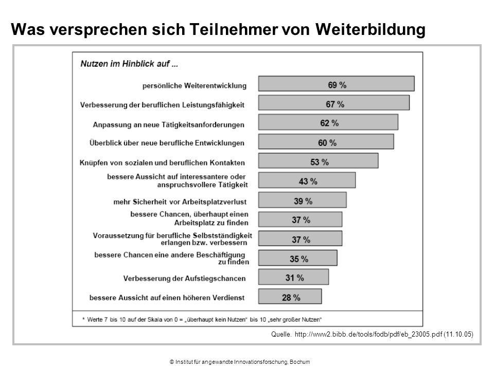 © Institut für angewandte Innovationsforschung, Bochum Was versprechen sich Teilnehmer von Weiterbildung Quelle. http://www2.bibb.de/tools/fodb/pdf/eb