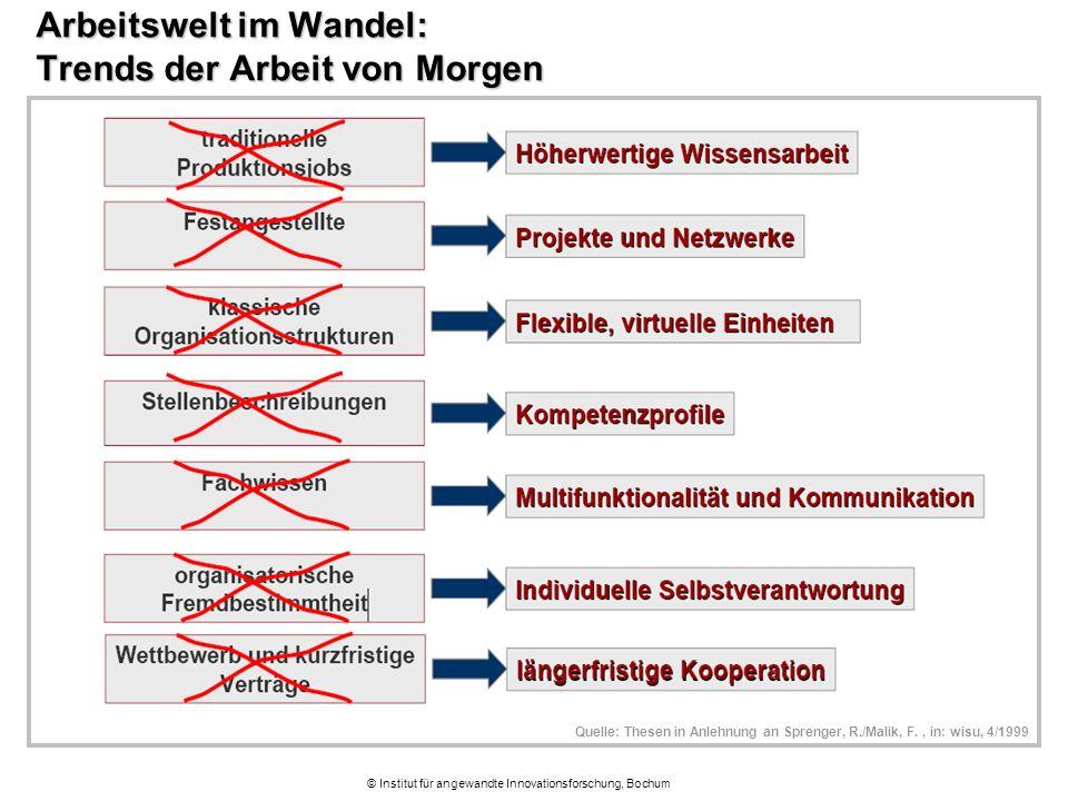 © Institut für angewandte Innovationsforschung, Bochum Arbeitswelt im Wandel: Trends der Arbeit von Morgen Quelle: Thesen in Anlehnung an Sprenger, R.