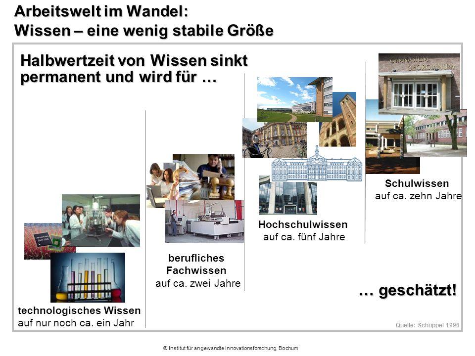 © Institut für angewandte Innovationsforschung, Bochum Arbeitswelt im Wandel: Wissen – eine wenig stabile Größe Schulwissen auf ca. zehn Jahre Halbwer