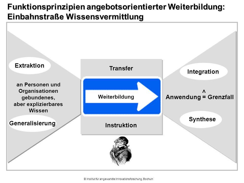 © Institut für angewandte Innovationsforschung, Bochum Funktionsprinzipien angebotsorientierter Weiterbildung: Einbahnstraße Wissensvermittlung Weiter