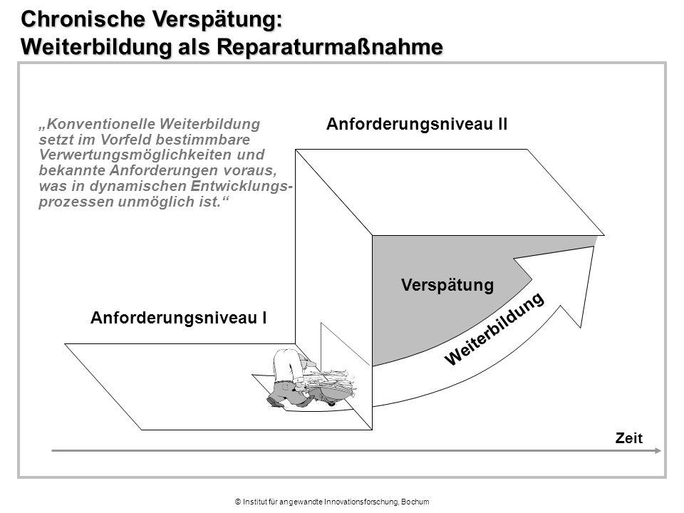 """© Institut für angewandte Innovationsforschung, Bochum Chronische Verspätung: Weiterbildung als Reparaturmaßnahme Anforderungsniveau I Anforderungsniveau II Verspätung Weiterbildung Zeit """"Konventionelle Weiterbildung setzt im Vorfeld bestimmbare Verwertungsmöglichkeiten und bekannte Anforderungen voraus, was in dynamischen Entwicklungs- prozessen unmöglich ist."""