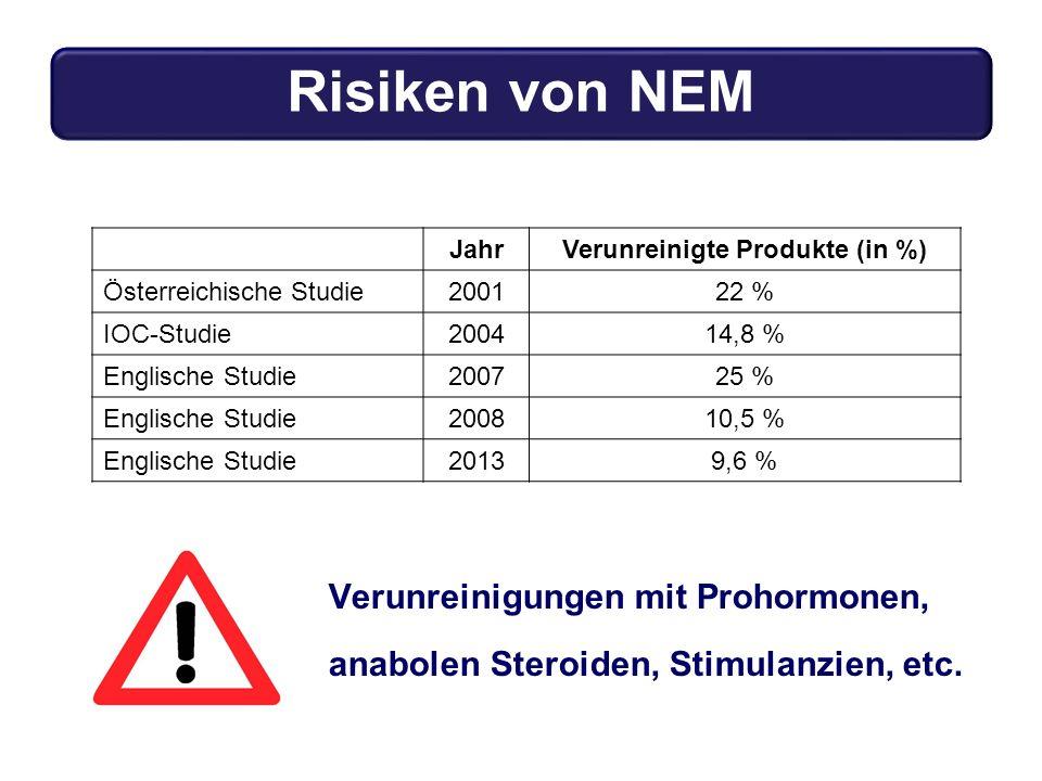 JahrVerunreinigte Produkte (in %) Österreichische Studie200122 % IOC-Studie200414,8 % Englische Studie200725 % Englische Studie200810,5 % Englische Studie20139,6 % Verunreinigungen mit Prohormonen, anabolen Steroiden, Stimulanzien, etc.