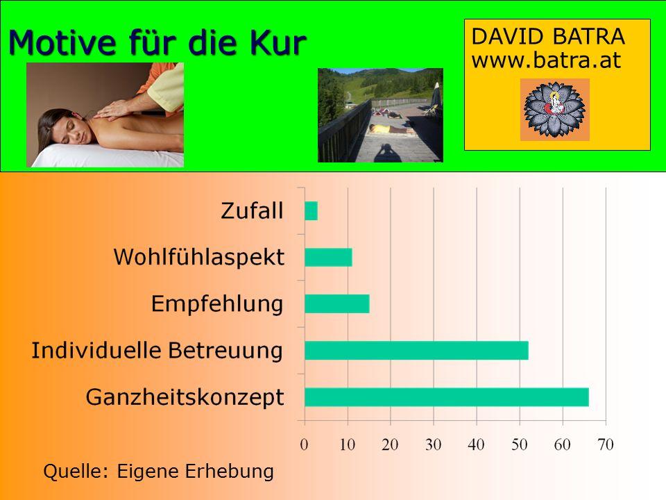 Motive für die Kur DAVID BATRA www.batra.at Quelle: Eigene Erhebung
