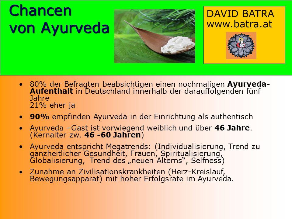 Chancen von Ayurveda 80% der Befragten beabsichtigen einen nochmaligen Ayurveda- Aufenthalt in Deutschland innerhalb der darauffolgenden fünf Jahre 21% eher ja 90% empfinden Ayurveda in der Einrichtung als authentisch Ayurveda –Gast ist vorwiegend weiblich und über 46 Jahre.