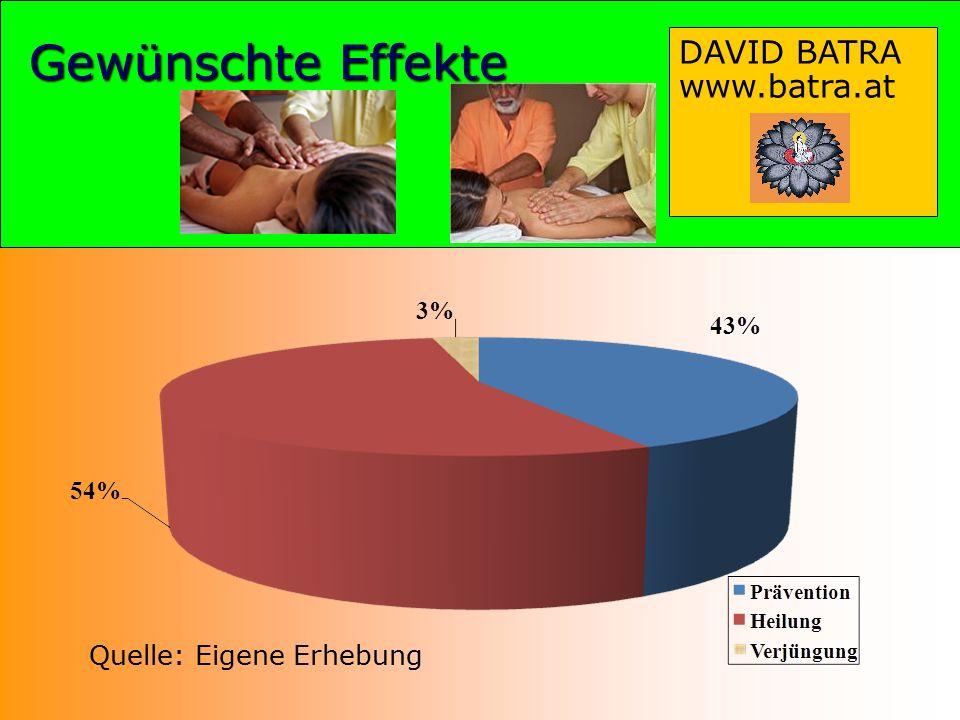 Gewünschte Effekte Quelle: Eigene Erhebung DAVID BATRA www.batra.at