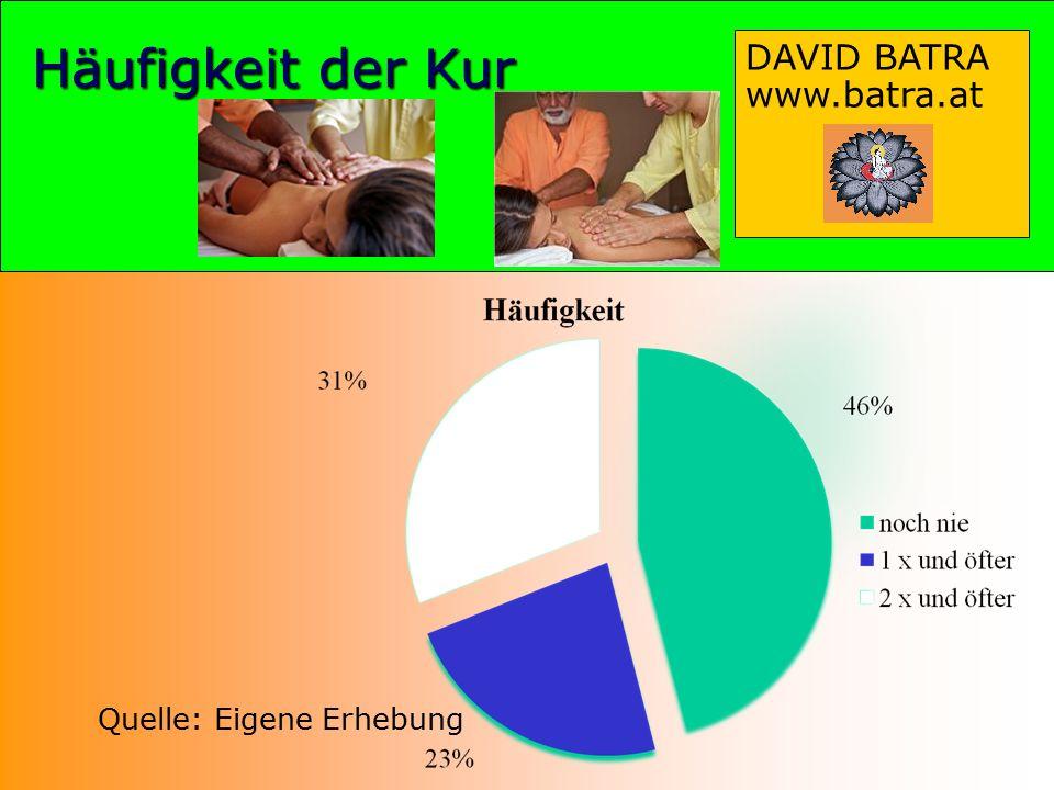 Häufigkeit der Kur Quelle: Eigene Erhebung DAVID BATRA www.batra.at