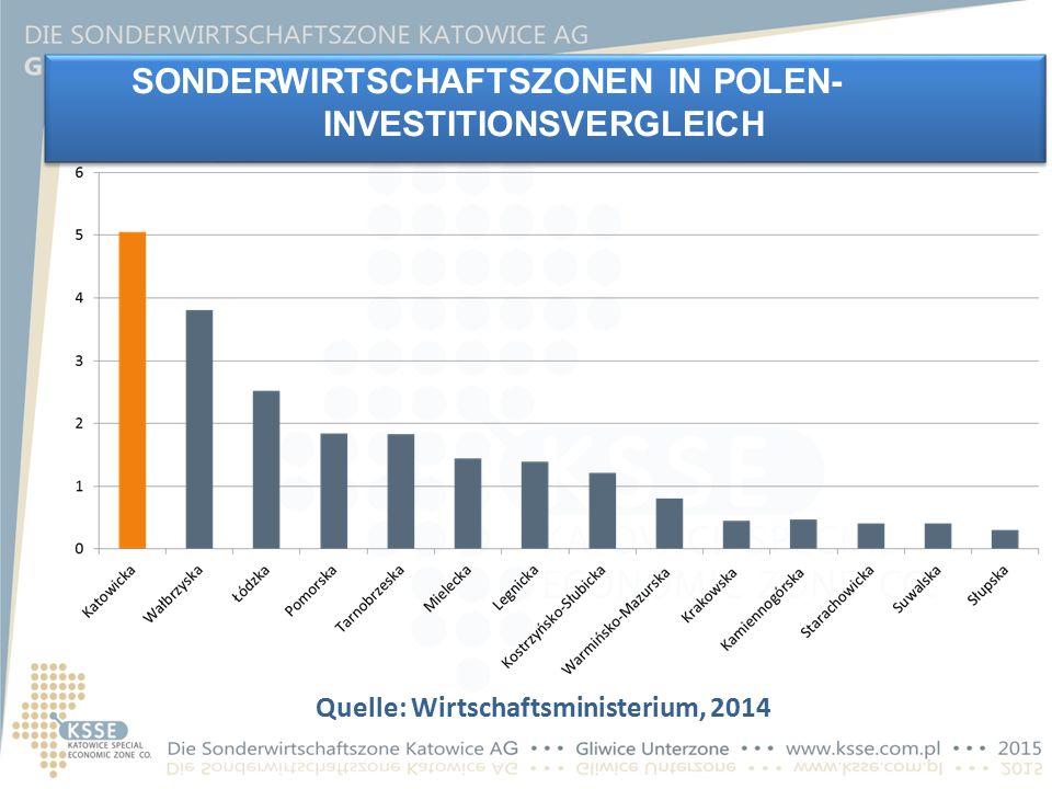 SONDERWIRTSCHAFTSZONEN IN POLEN- INVESTITIONSVERGLEICH Quelle: Wirtschaftsministerium, 2014