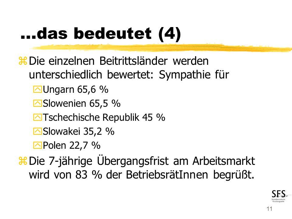 11 zDie einzelnen Beitrittsländer werden unterschiedlich bewertet: Sympathie für yUngarn 65,6 % ySlowenien 65,5 % yTschechische Republik 45 % ySlowakei 35,2 % yPolen 22,7 % zDie 7-jährige Übergangsfrist am Arbeitsmarkt wird von 83 % der BetriebsrätInnen begrüßt....das bedeutet (4)