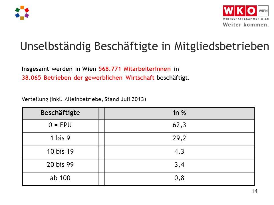 14 Unselbständig Beschäftigte in Mitgliedsbetrieben Insgesamt werden in Wien 568.771 MitarbeiterInnen in 38.065 Betrieben der gewerblichen Wirtschaft beschäftigt.