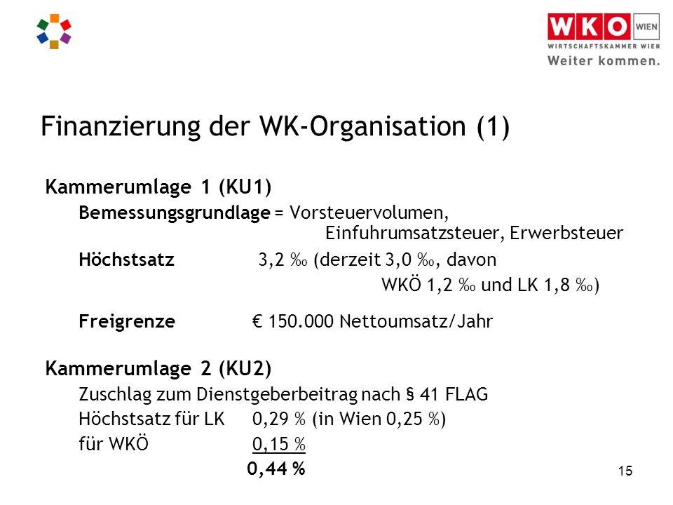 15 Finanzierung der WK-Organisation (1) Kammerumlage 1 (KU1) Bemessungsgrundlage = Vorsteuervolumen, Einfuhrumsatzsteuer, Erwerbsteuer Höchstsatz 3,2 ‰ (derzeit 3,0 ‰, davon WKÖ 1,2 ‰ und LK 1,8 ‰) Freigrenze € 150.000 Nettoumsatz/Jahr Kammerumlage 2 (KU2) Zuschlag zum Dienstgeberbeitrag nach § 41 FLAG Höchstsatz für LK 0,29 % (in Wien 0,25 %) für WKÖ 0,15 % 0,44 %