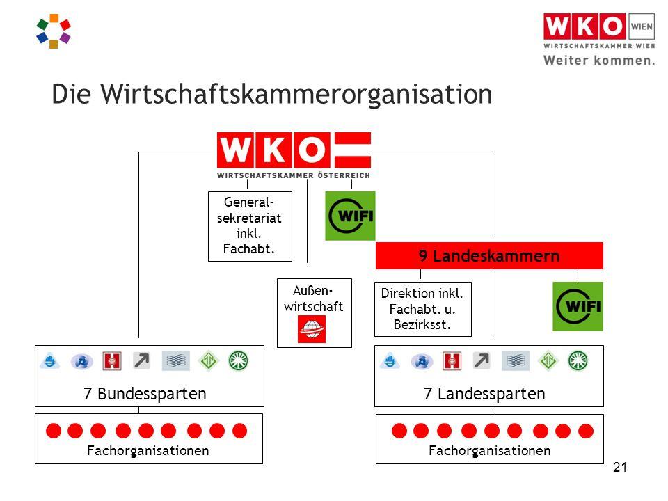 21 Die Wirtschaftskammerorganisation 7 Bundessparten7 Landessparten 9 Landeskammern General- sekretariat inkl.
