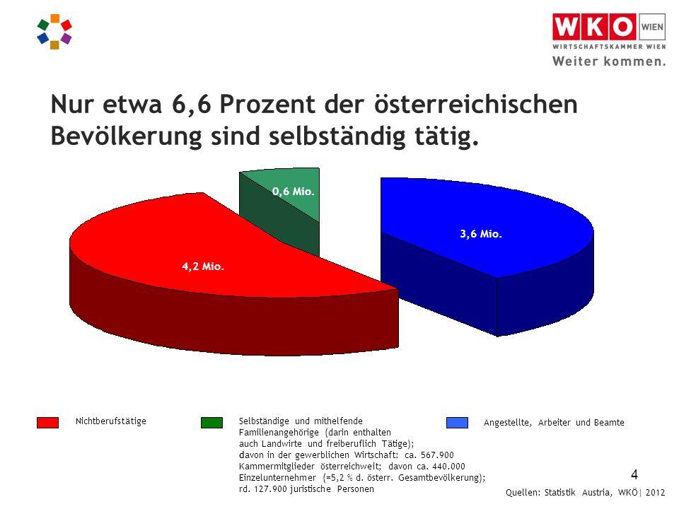 4 Nur etwa 6,6 Prozent der österreichischen Bevölkerung sind selbständig tätig. Quellen: Statistik Austria, WKÖ| 2012 4,2 Mio. 3,6 Mio. 0,6 Mio. Anges