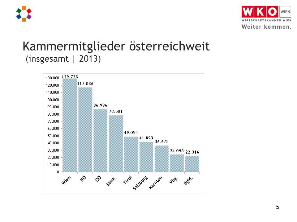 5 Kammermitglieder österreichweit (insgesamt | 2013) 7,4%8,6%13,1%15%19,2%22,8% 6,2%4,2%3,4%