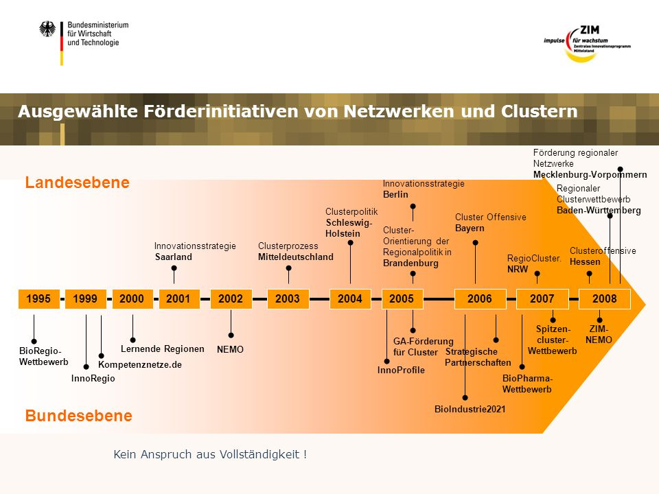 Ausgewählte Förderinitiativen von Netzwerken und Clustern Bundesebene Landesebene RegioCluster.